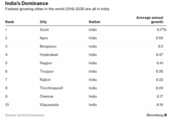 worlds-biggest-cities-between-now-and-2035